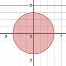 陰関数による形状表現 (1)