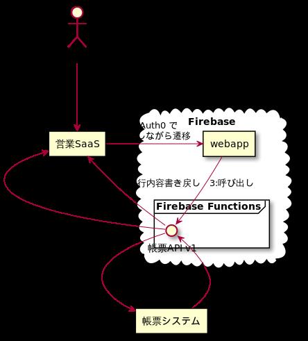 突貫工事な Firebase Functions の負債を返していこう!まずは宣言的バリデーションと機能テストを導入した話