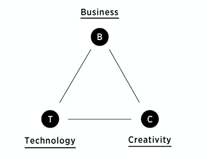 田川欣哉. イノベーション・スキルセット~世界が求めるBTC型人材とその手引き